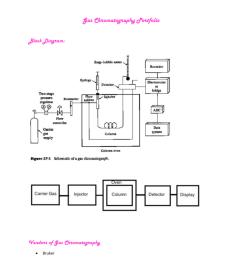 block diagram ga chromatography [ 791 x 1024 Pixel ]