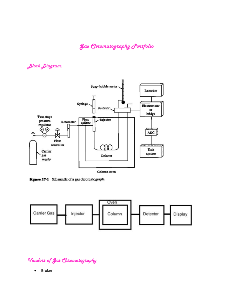 medium resolution of block diagram ga chromatography
