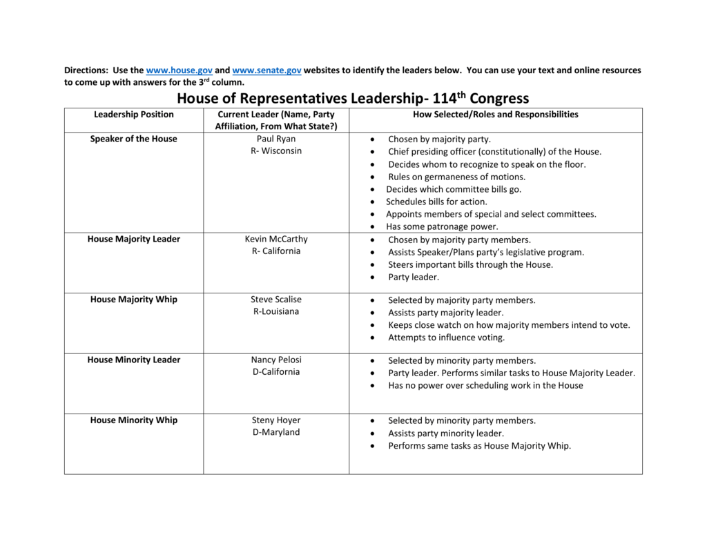 Congressional Leadership Assignment Key