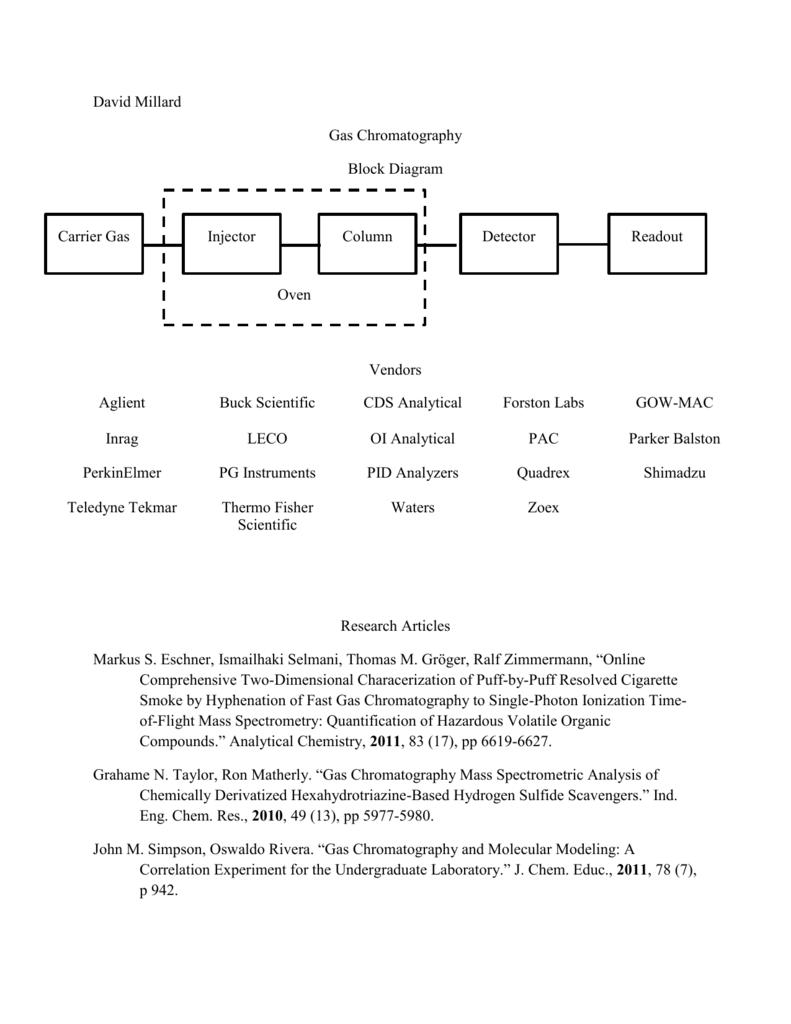 hight resolution of block diagram ga chromatography