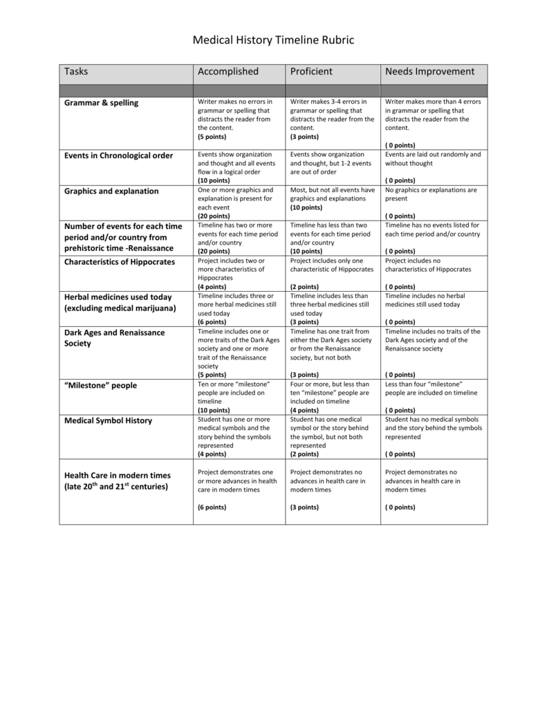 Medical History Timeline Rubric Tasks Accomplished Proficient