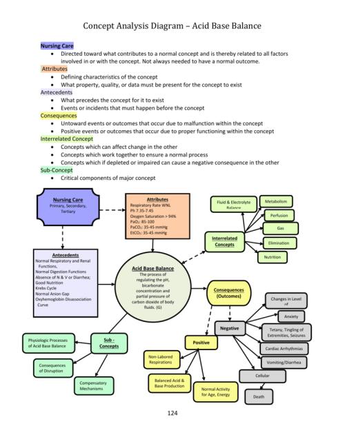 small resolution of acid base diagram