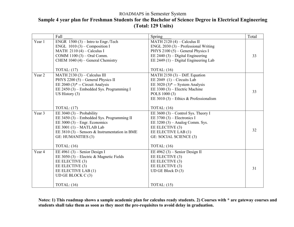 hight resolution of roadmaps in semester system sample 4 year plan for freshman students for the bachelor of science degree in electrical engineering total 129 units year 1