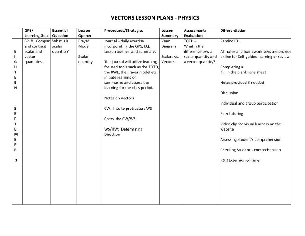 medium resolution of vectors lesson plans frayer model vocabulary template frayer diagram physics