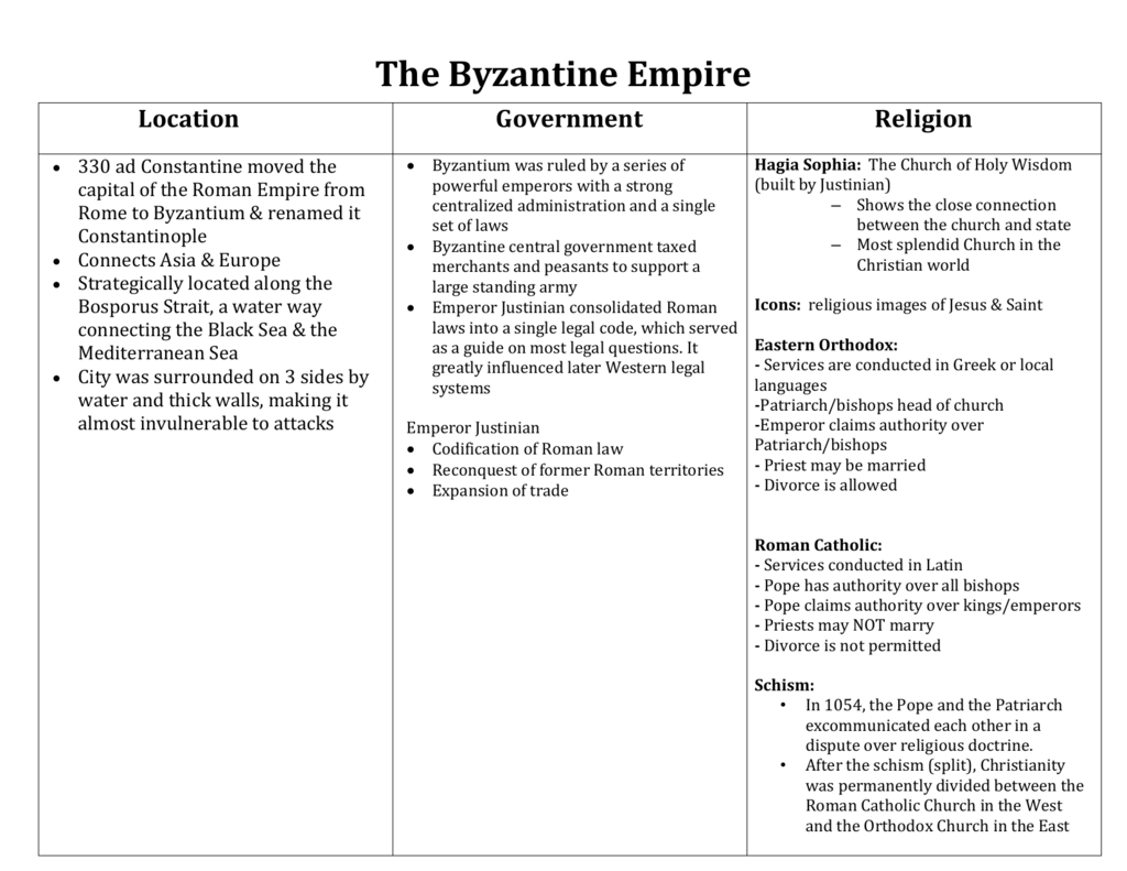 The Byzantine Empire Notes Key