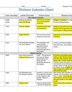 fb   afcf  dc  defa bg also thirteen colonies chart rh studylib