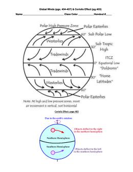 global wind patterns diagram 1996 ford ranger parts winds handout