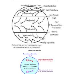 polar easterly diagram [ 791 x 1024 Pixel ]