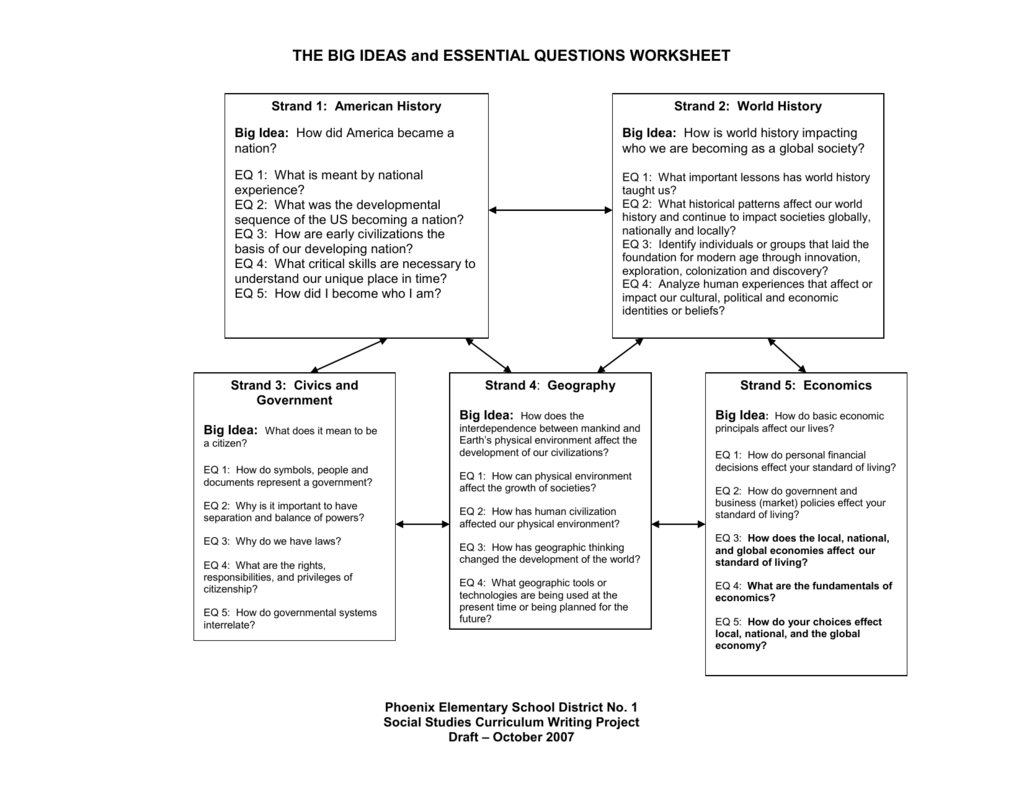 The Big Ideas And Essential Questions Worksheet
