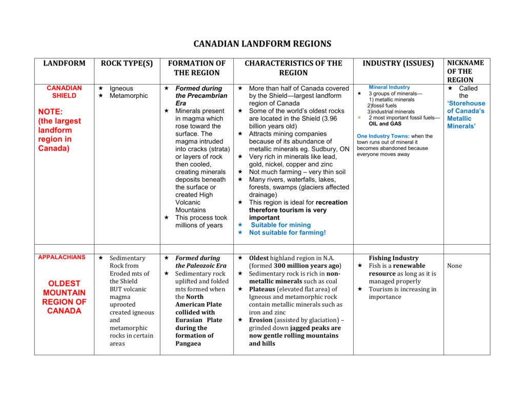 Landform Regions Of Canada Answer Chart