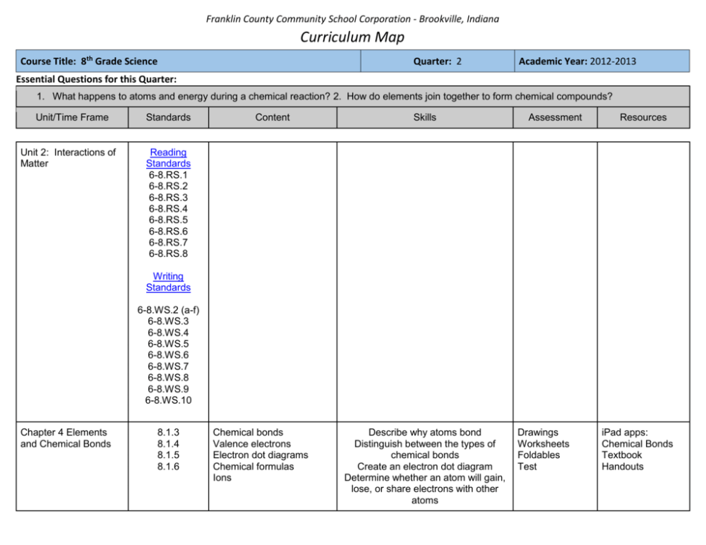 medium resolution of GD-8-SCI-Q2 - Franklin County Community School Corporation