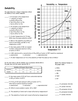 Solubility Worksheet