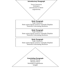 diagram of formal essay structure introductory paragraph thesis statement subtopics introduction of three arguments body paragraph topic sentence state  [ 791 x 1024 Pixel ]