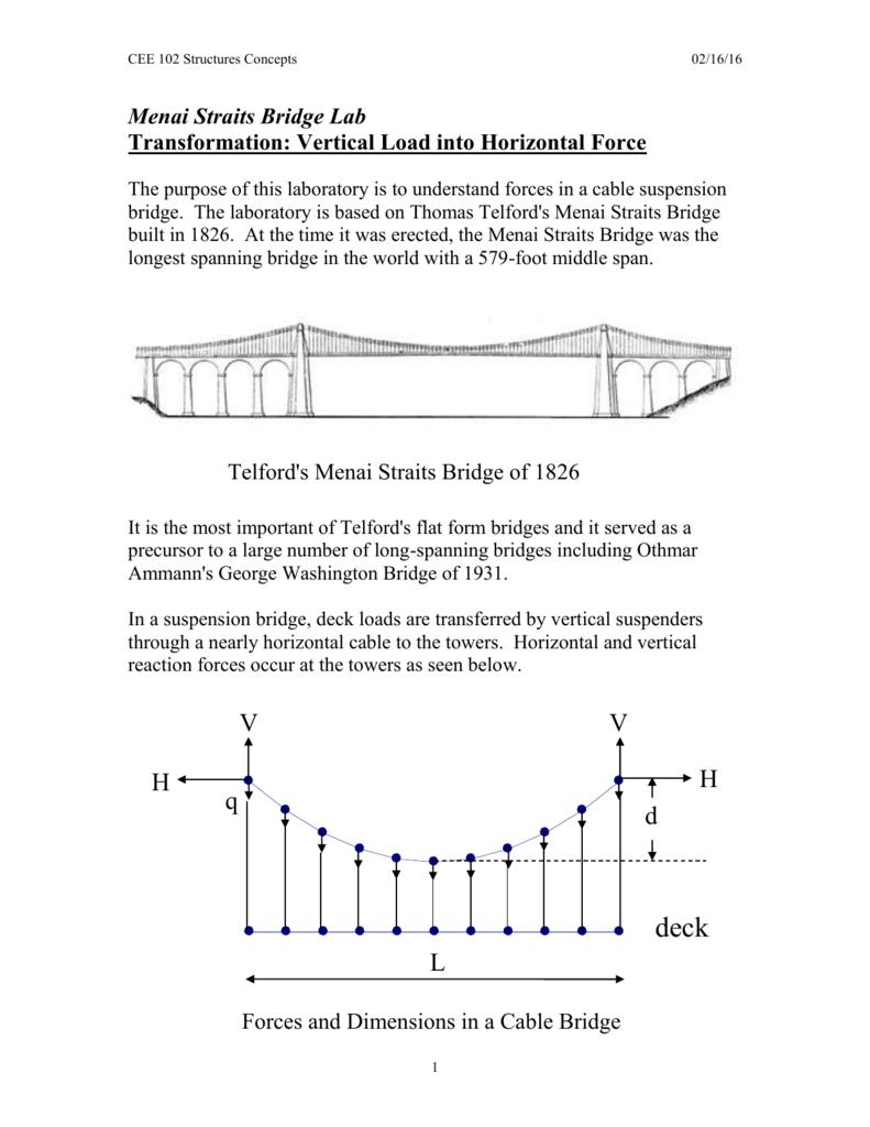hight resolution of brdige force diagram