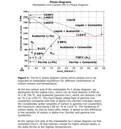 pahse iron carbon diagram [ 791 x 1024 Pixel ]