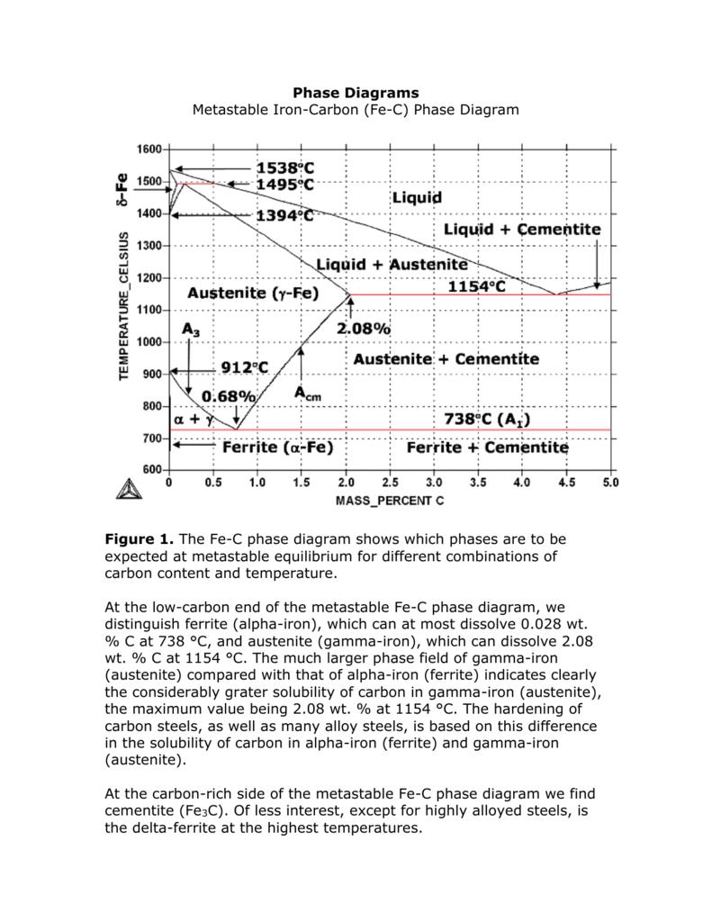 medium resolution of pahse iron carbon diagram