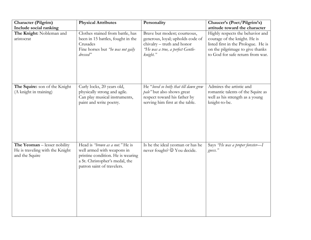 Chaucer Pilgrim Chart With Answers