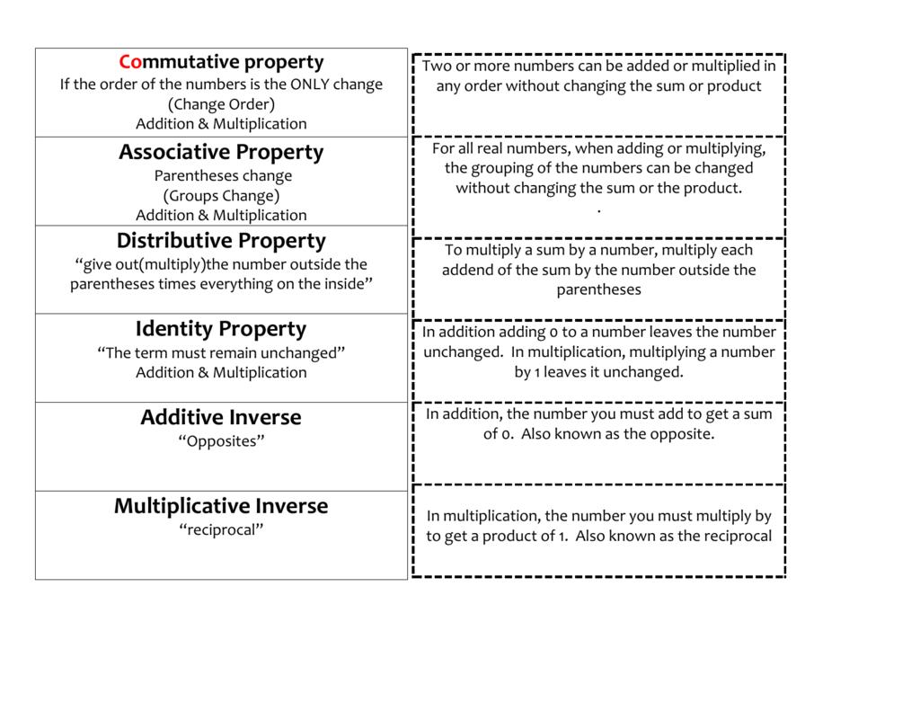 Associative Property Distributive Property Identity