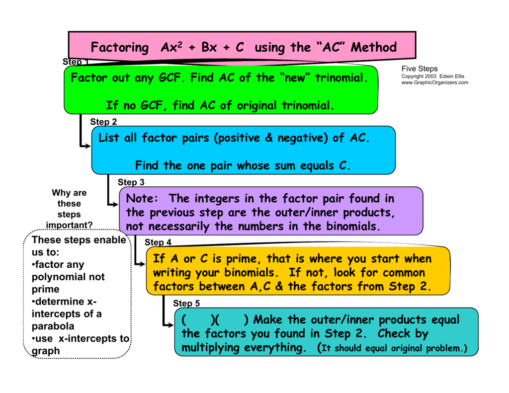 Factoring With Ac Method