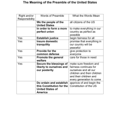 the meaning of the preamble of the united states right and or responsibility words of preamble we the people of the united states in order to form a more  [ 791 x 1024 Pixel ]