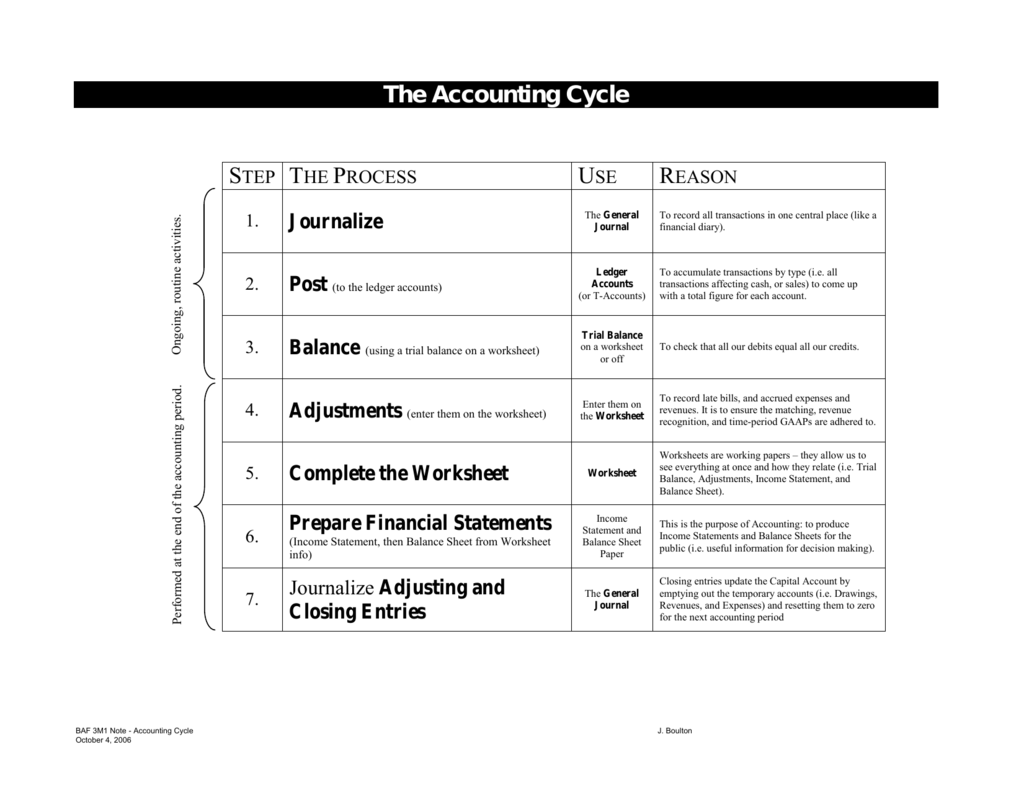 Worksheet Accounting Cycle