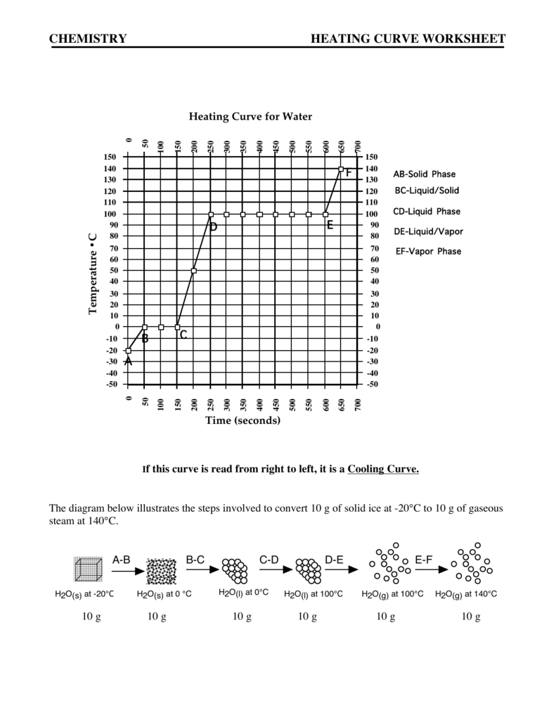 RS Heating: Heating And Cooling Curves Worksheet
