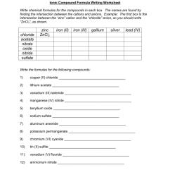 Ionic Compound Formula Writing Worksheet [ 1024 x 791 Pixel ]