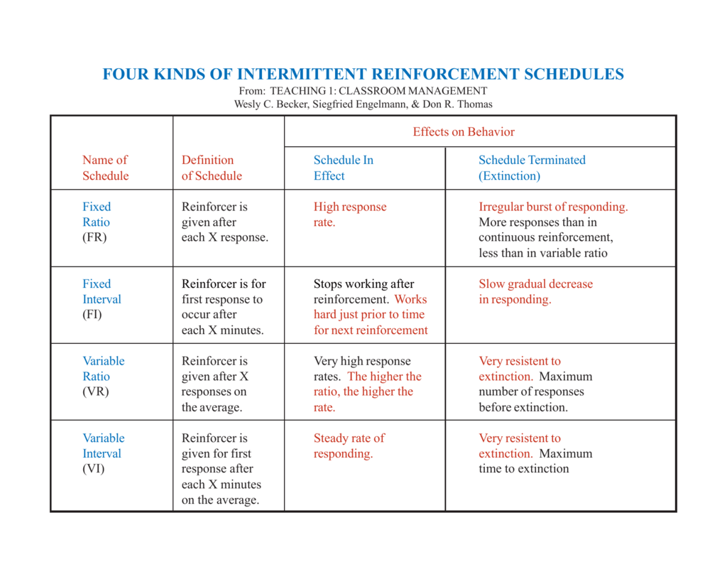 Four Kinds Of Intermittent Reinforcement Schedules