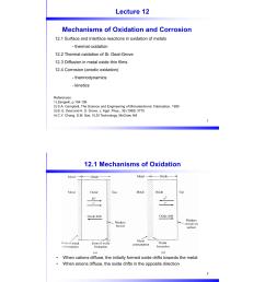 diagram of oxidation [ 772 x 1024 Pixel ]