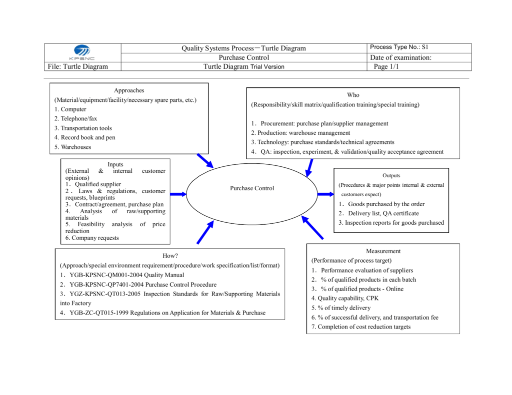 hight resolution of control diagram online