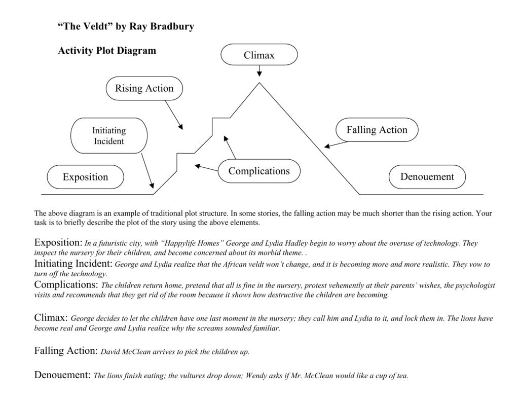 Plot Diagram Answers