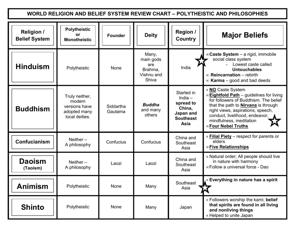 Belief Systems Chart