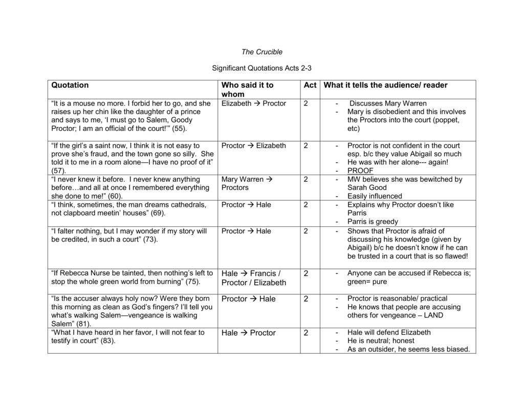 34 The Crucible Quotation Worksheet Answers