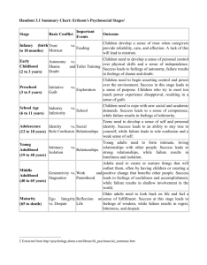 also handout summary chart erikson   psychosocial stages stage rh studylib