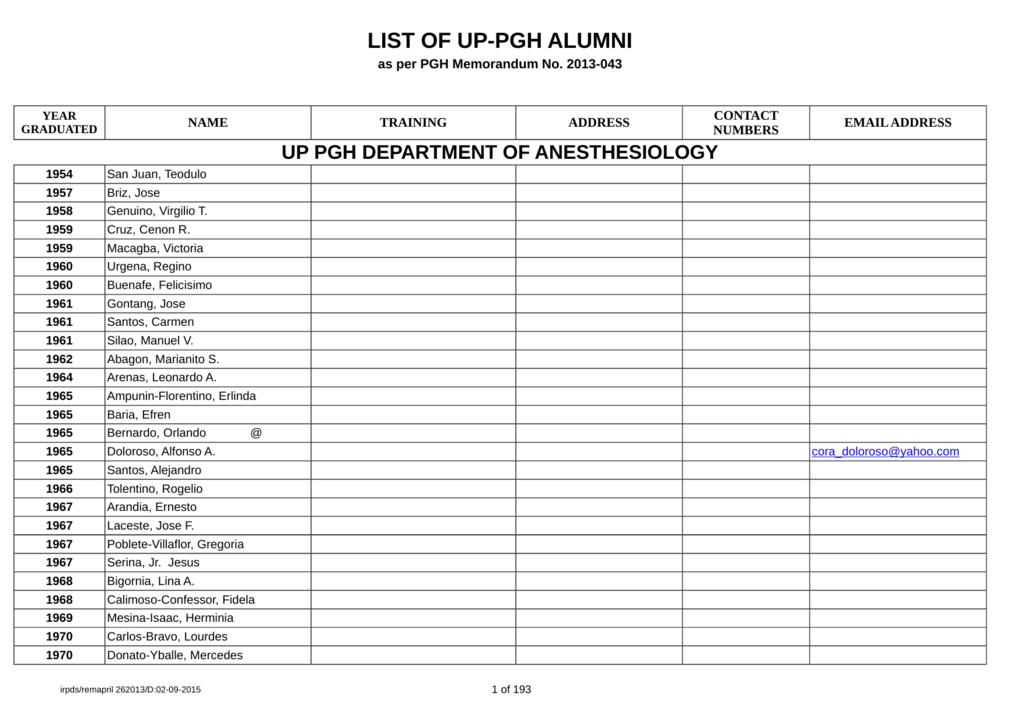 list of up-pgh alumni - Philippine General Hospital