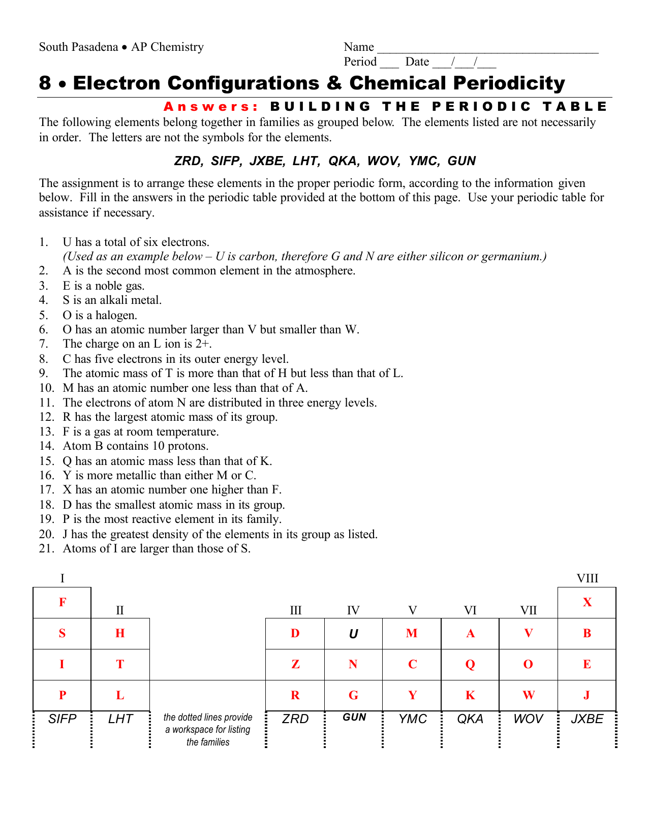 8 Electron Configurations Amp Chemical Periodicity