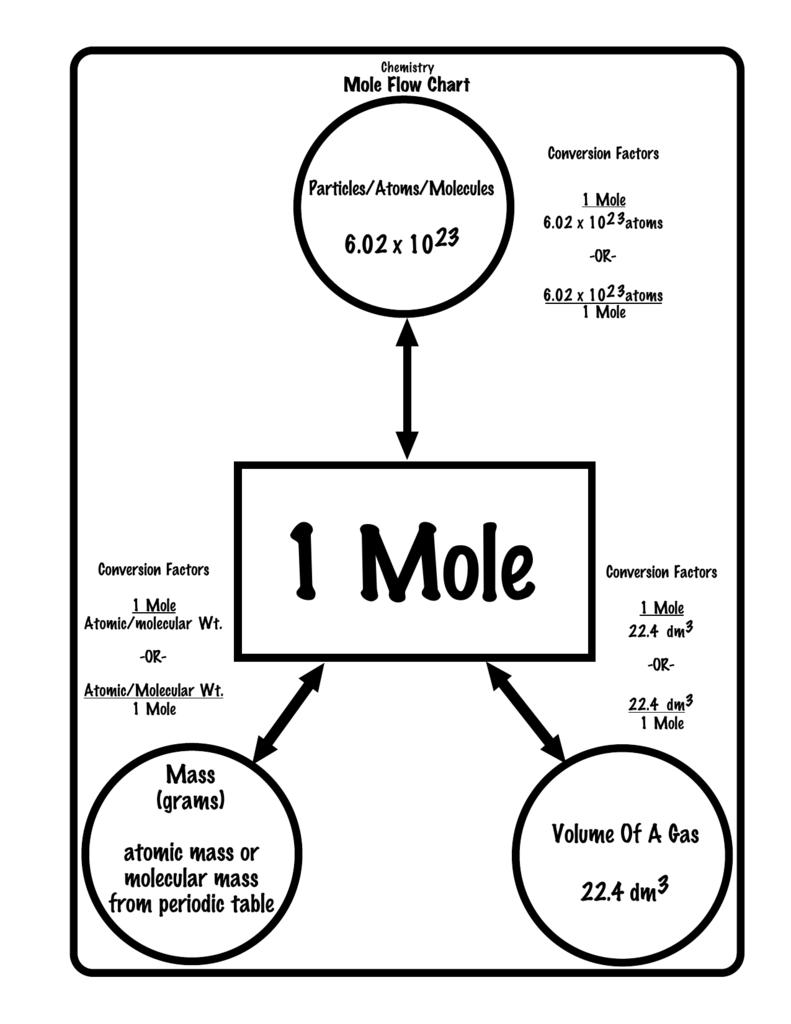 1-Mole Flow Chart.cwk (WP)