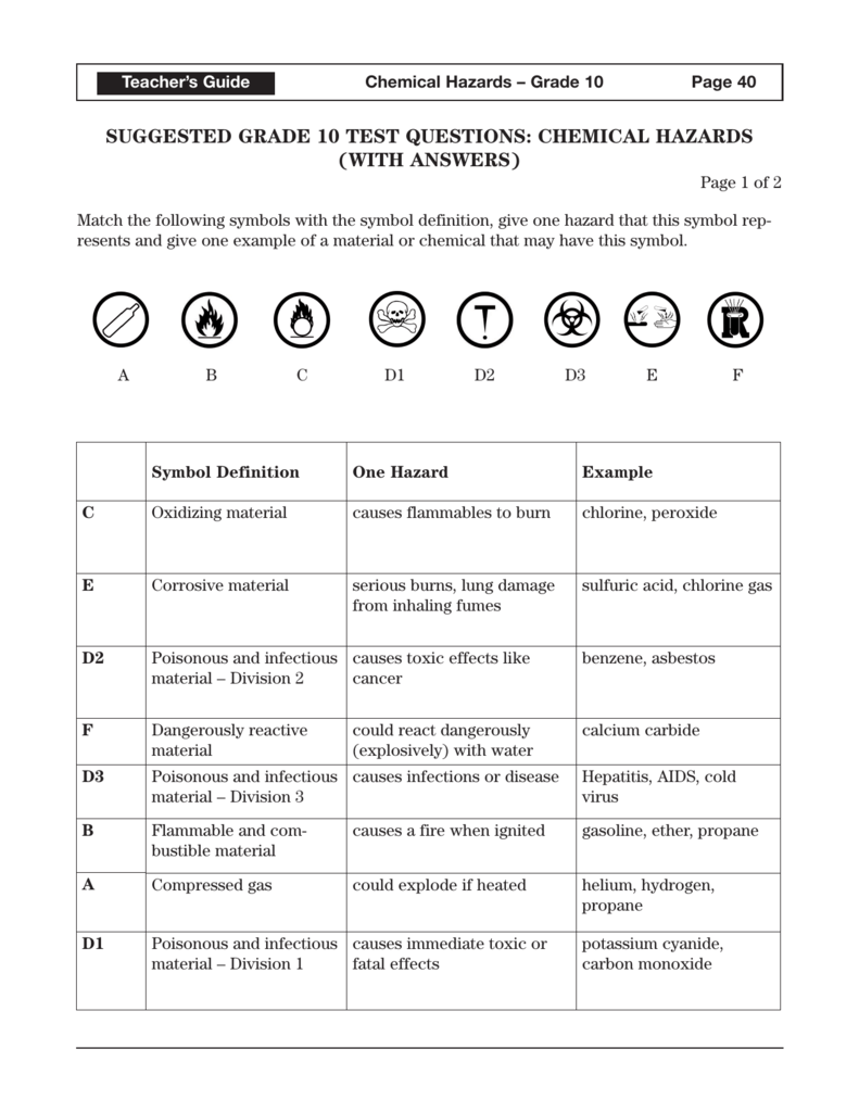 hight resolution of suggested grade 10 test questions: chemical hazards