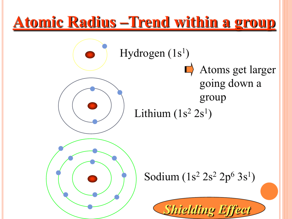 Atomic Radius Trend Within A Group