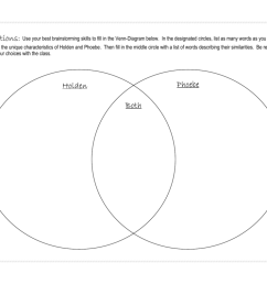 to fill in the venn diagram below in the designated circles list as many words as you can to describe the unique characteristics of holden and phoebe  [ 1024 x 791 Pixel ]