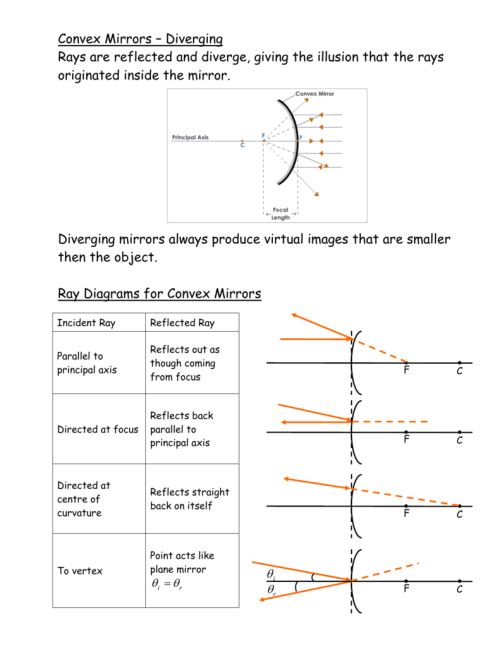 small resolution of convex mirror ray diagram real image