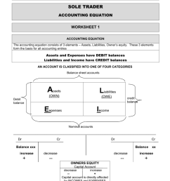 GRADE 10 LESSON 8 SOLE TRADER ACCOUNTING EQUATION [ 1024 x 791 Pixel ]