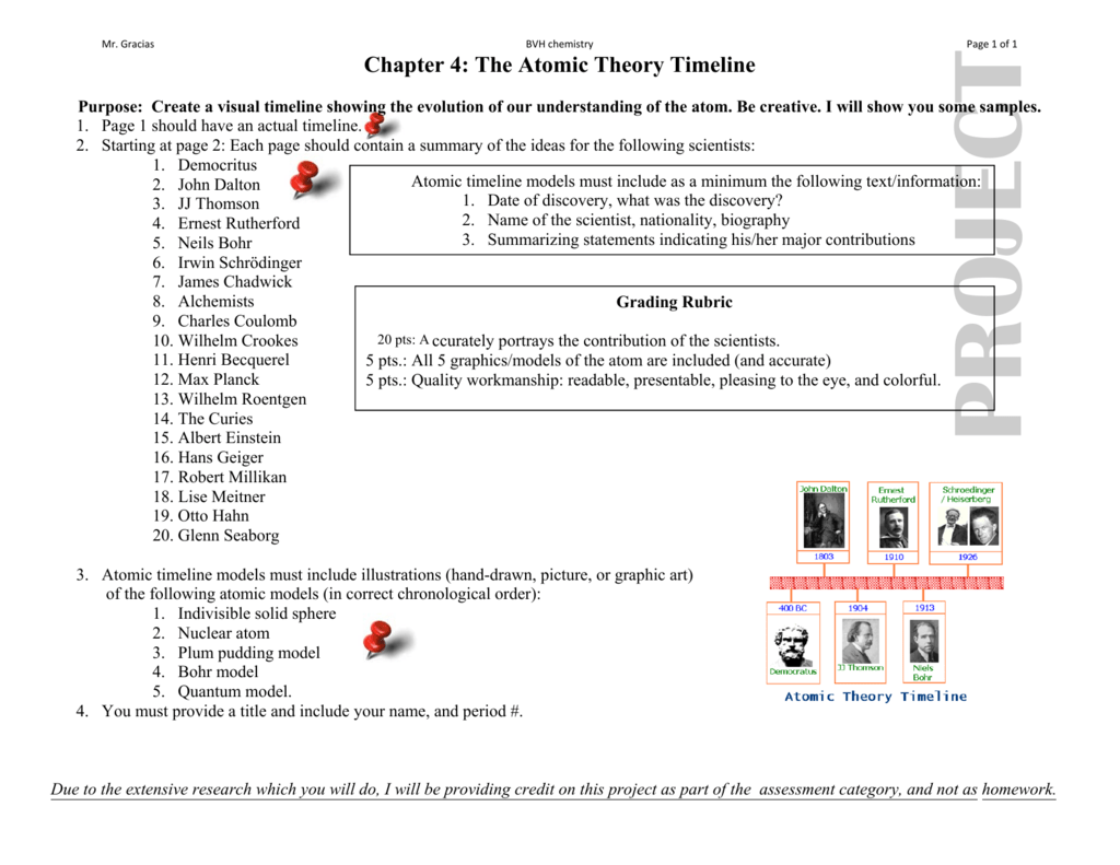 Chapter 4 The Atomic Theory Timeline