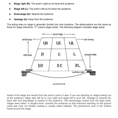 Stage Directions Diagram Wiring Of Magnetic Contactor