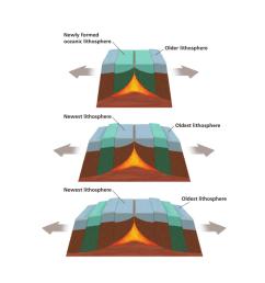 diagram of the sea floor spreading [ 791 x 1024 Pixel ]