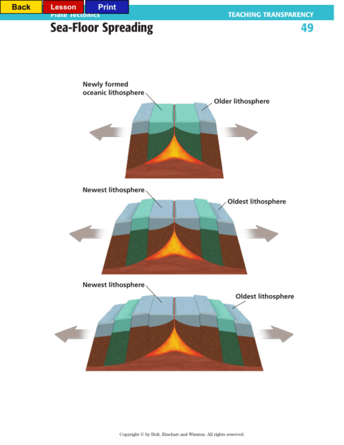 small resolution of diagram of the sea floor spreading