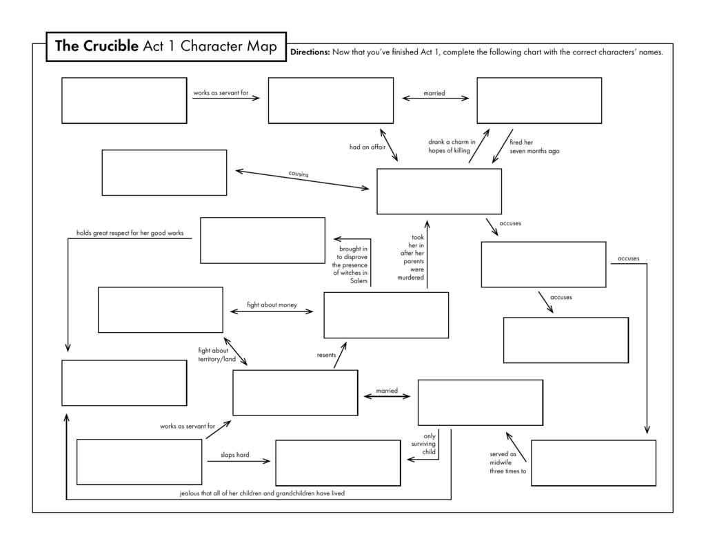 The Crucible Act 1 Character Map