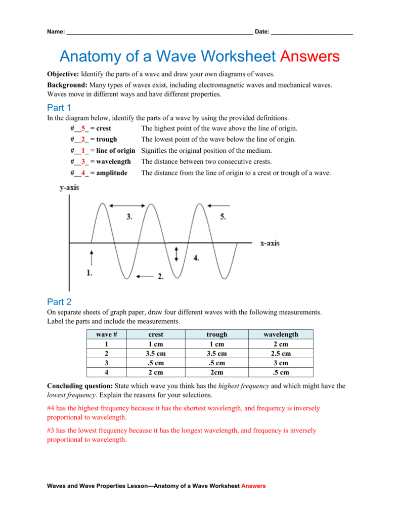medium resolution of anatomy of a wave worksheet answers objective identify the parts of a wave and draw your own diagrams of waves background many types of waves exist