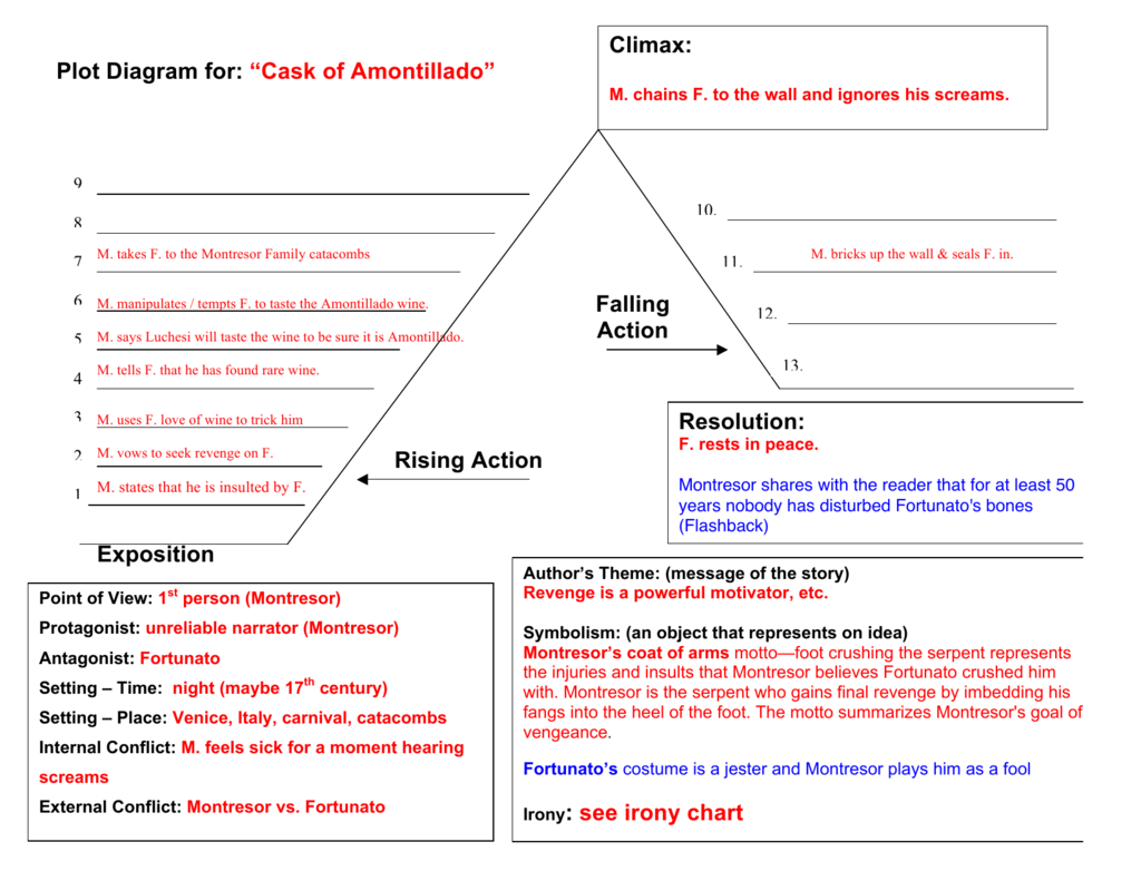 the cask of amontillado story diagram ford 4 2 firing order irony see chart plot for