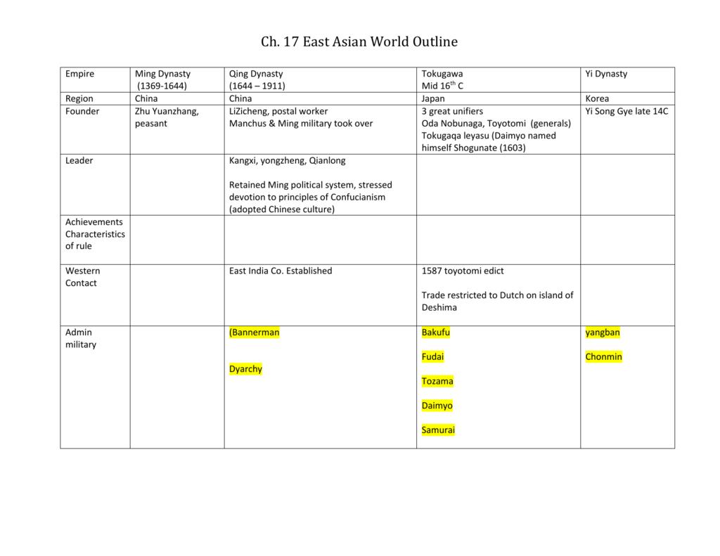East Asian World Chart Worksheet
